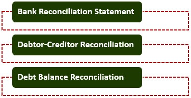 Types of Reconciliation Statement