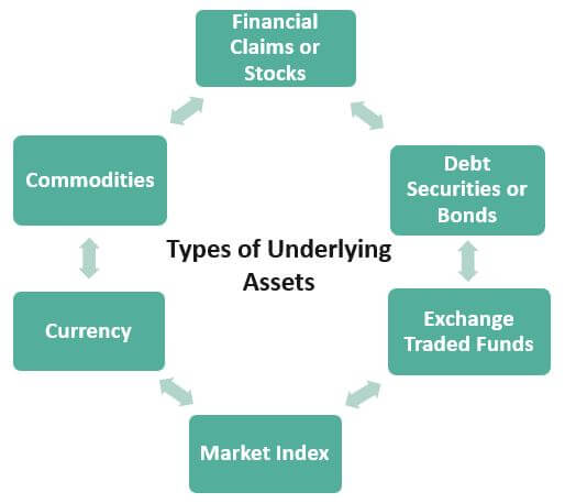 Types of Underlying Assets