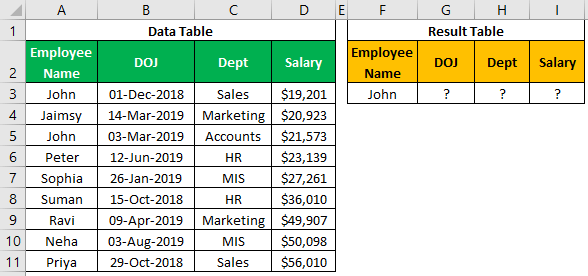 VLOOKUP on Different Sheets Example 1.0.0