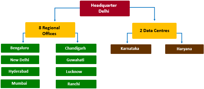 structure of uidai