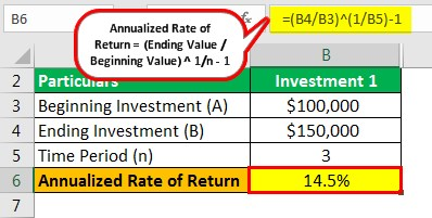 Annualized Rate of Return Example 1.1