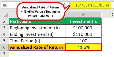 Annualized Rate of Return Example 2.1