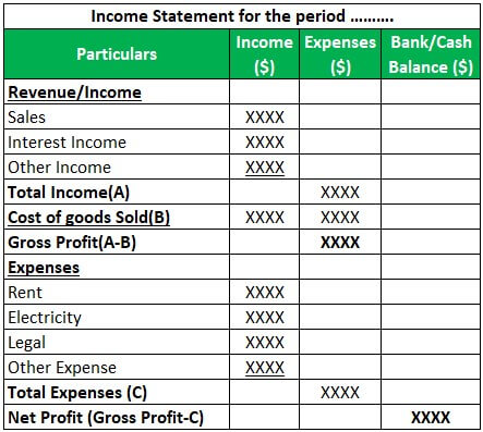 Bookkeeping Format