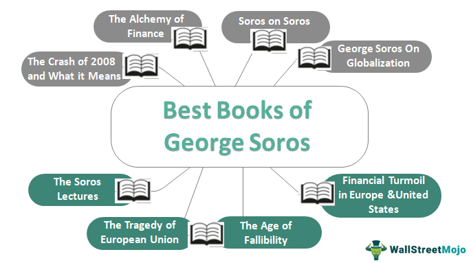 George Soros Books - List of Top 8 Books to Read in 2021