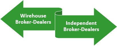 Broker Dealer Types