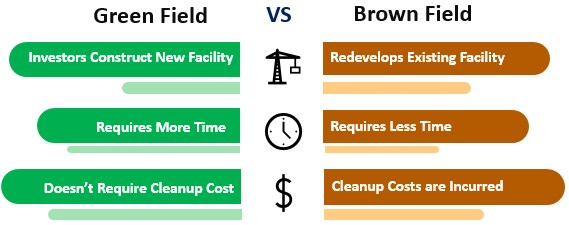 Brownfield vs Greenfield