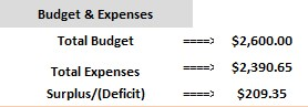 Budget and Expenses