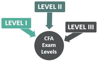 CFA-Exam-Levels