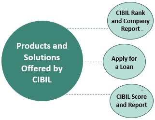 CIBIL provides products and solutions