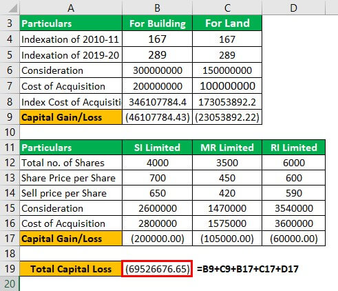Capital loss Example 1-6