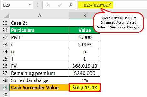 Cash Surrender Value Case 2-2