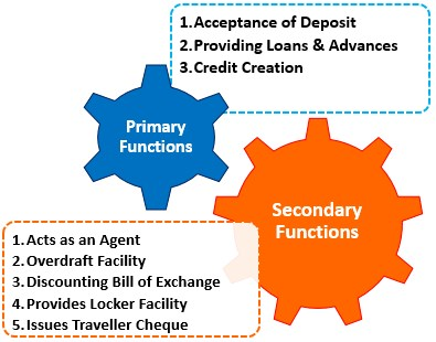 Commercial Bank Functions