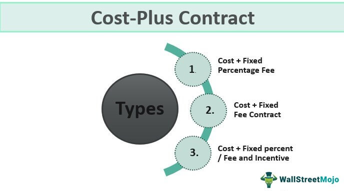 Cost-Plus-Contract