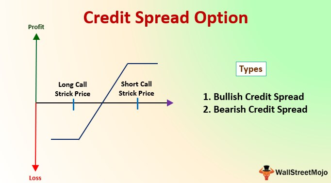 Credit Spread Option