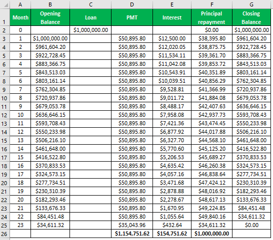 Amortization schedule after Example 2-1