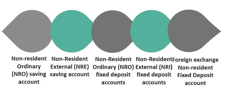 Different Types of NRI Accounts