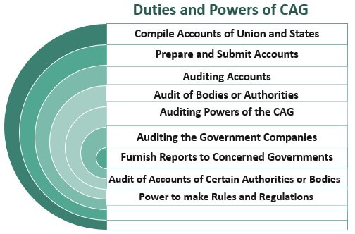 Duties-and-power-of-CAG