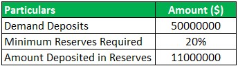 Excess Reserves Formula Example 1