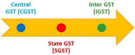 Full Form of GST Types
