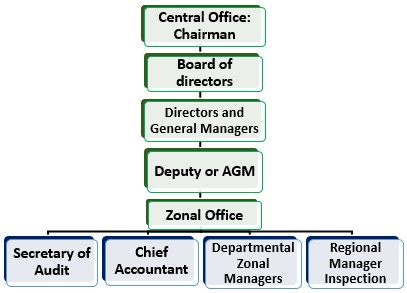 Full Form of LIC Structure 1