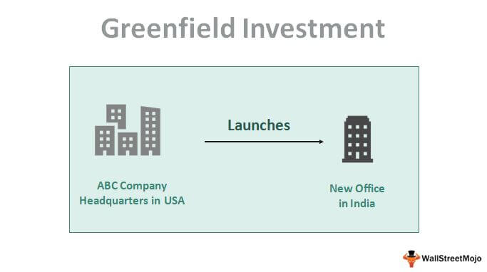 Greenfield Investment