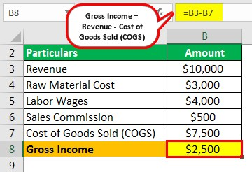 Gross Income Example 1.1