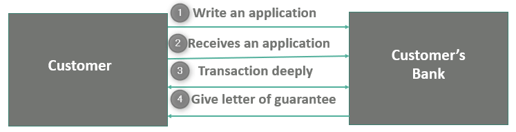 How to Get Letter of Guarantee