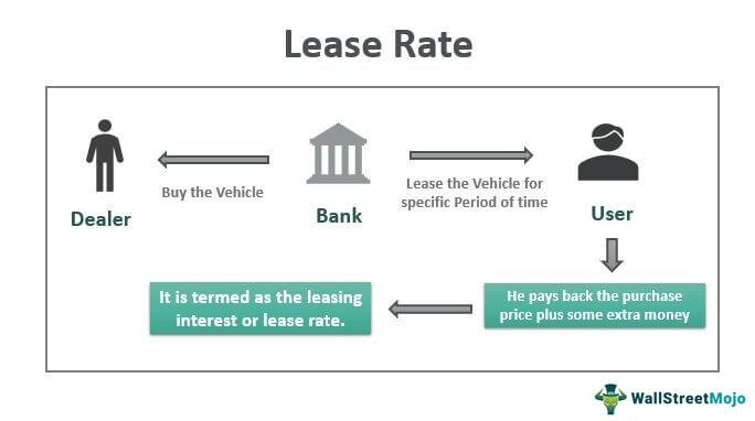 Lease-Rate