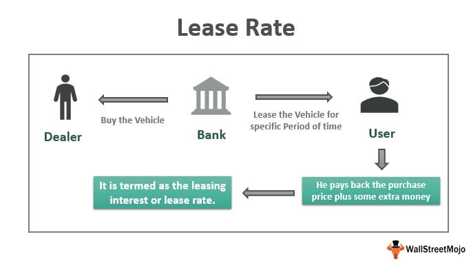 Lease Rate