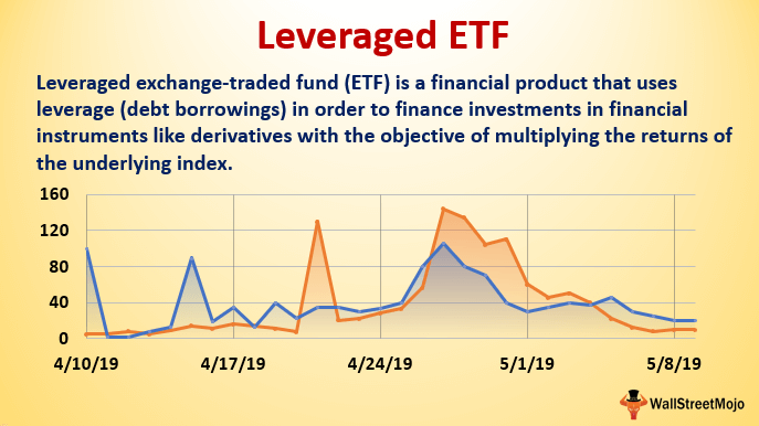 Future Option Trading Meaning Account For Leveraged Etf – La Pesca Deportiva