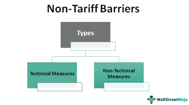 Non Tariff Barriers