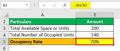 Occupancy Rate Formula Example 1.2