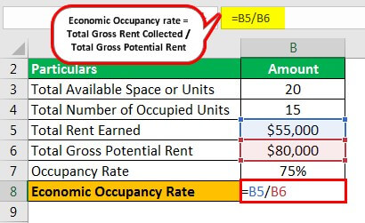 Occupancy Rate Formula Example 2.3