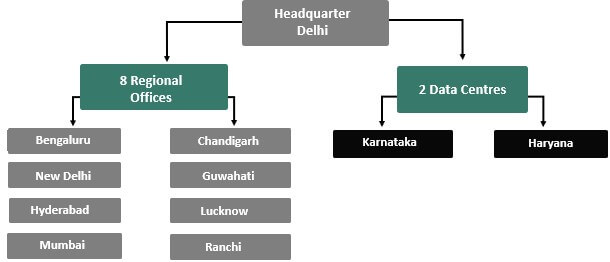 Organizational Structure of UIDAI