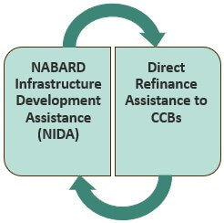 Others Plans of NABARD