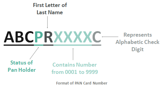 Permanent Account Number Format