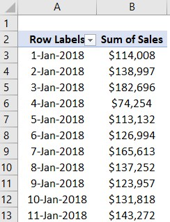 Pivot table group by month Example 1-1