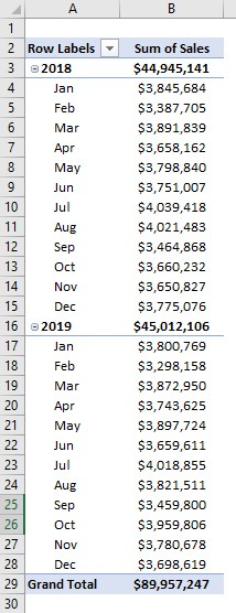 Pivot table group by month Example 1-7