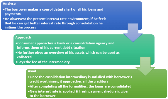 Process of debt Consolidation