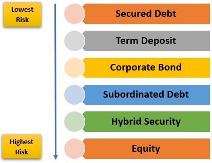 Structure of bank capital