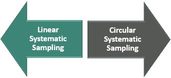 Types of Systematic Sampling