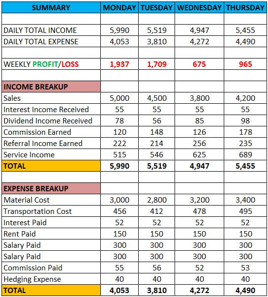 Weekly Budget Excel Template