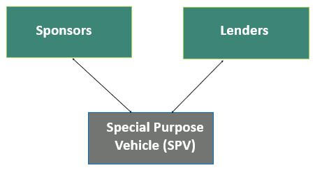 Why is SPV Necessary for Project Finance