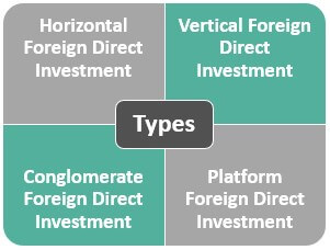 foreign direct investment Types