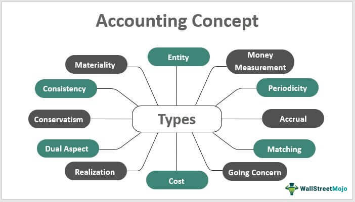 Accounting-Concept