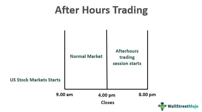 After-Hours-Trading