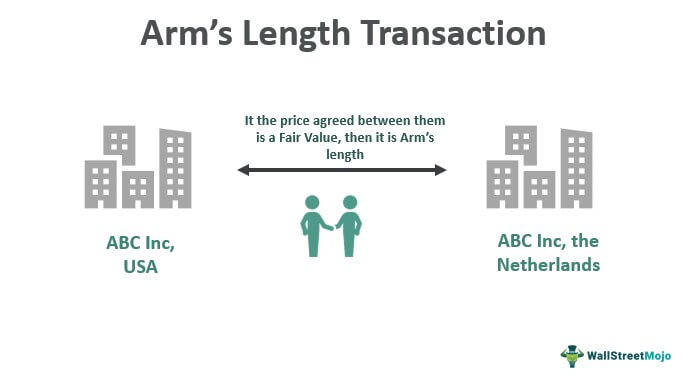 Arm's-Length-Transaction