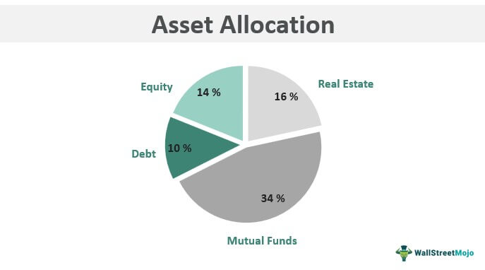 Asset-Allocation