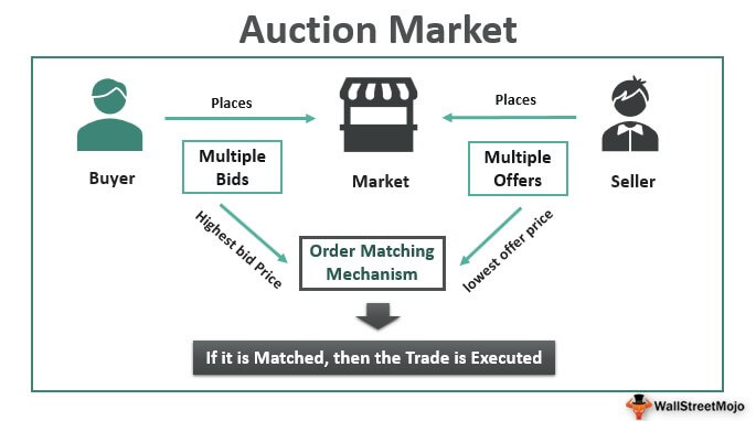 Auction Market