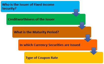 Classification of Fixed Income.jpg